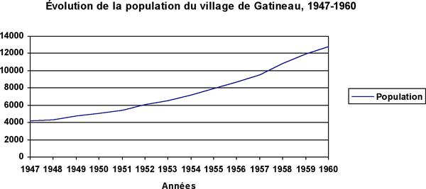 Source tableau : Ville de Gatineau : G1-01c/298-1