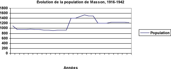 Source : Ville de Gatineau, M001-01a/0089, M001-01a/0014 et M001-01a/0015, Rapport de la municipalité de village de Masson – Bureau des statistiques du ministère des Affaires municipales, de l'Iindustrie et du Commerce.